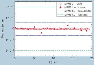 MPMS 3 SQUID VSM chart